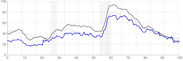 Hilton Head Island, South Carolina monthly unemployment rate chart
